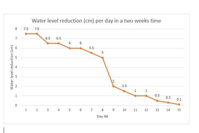 Reduktion I Vandniveau (cm) Pr. Dag Over To Uger